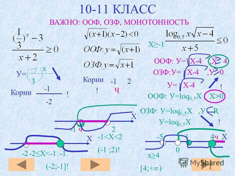 ОЗФ:У= Х-4,У 0 ООФ: У=loq 0,5 X, Х>0 10-11 КЛАСС ВАЖНО: ООФ, ОЗФ, МОНОТОННОСТЬ 3 х У=У= Корни -2 Корни 2 Ч ООФ: У= Х-4,X 4 У= Х-4 ОЗФ: У=loq 0,5 X,У R У=loq 0,5 X ! ! ! X -2 -1 -2X<-1 (-2;-1]! -1<X<2 (-1 ;2)! X-5 1 4 ч х 4 [4;+) ! 0 X-1 X -1 ч 2