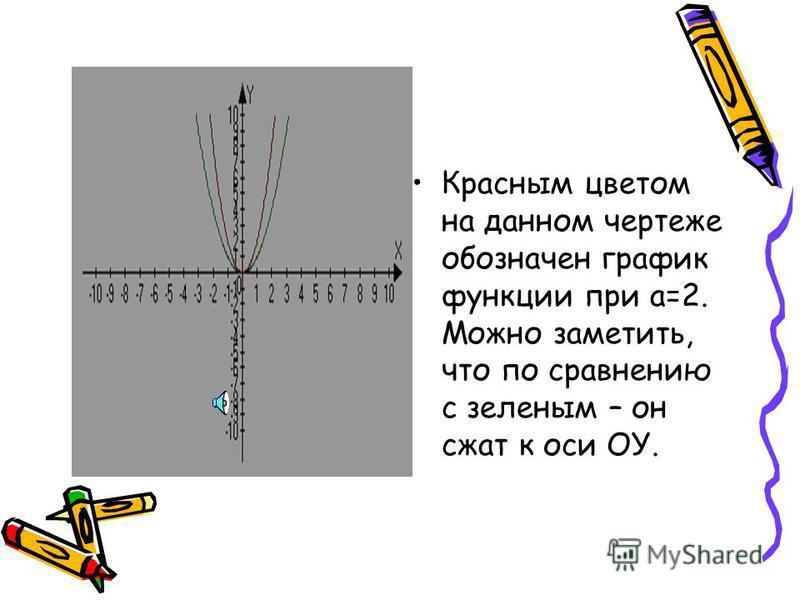 Давайте вспомним, что собой представляет график частного вида квадратичной функции при а=1