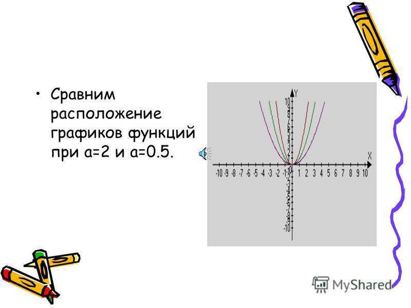 Теперь сравним расположение графиков функции при противоположных значениях коэффициентах а.