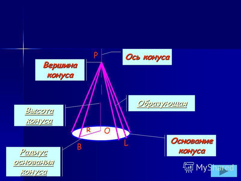 B P O R L Ось конуса Вершина конуса Образующая Основание конуса Высота конуса Высота конуса Радиус основания конуса Радиус основания конуса