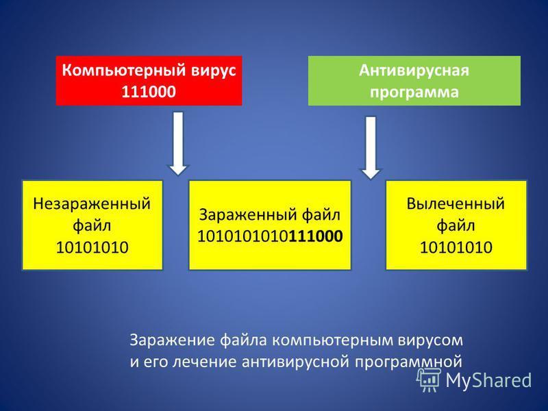 Компьютерный вирус 111000 Антивирусная программа Незараженный файл 10101010 Зараженный файл 1010101010111000 Вылеченный файл 10101010 Заражение файла компьютерным вирусом и его лечение антивирусной программной