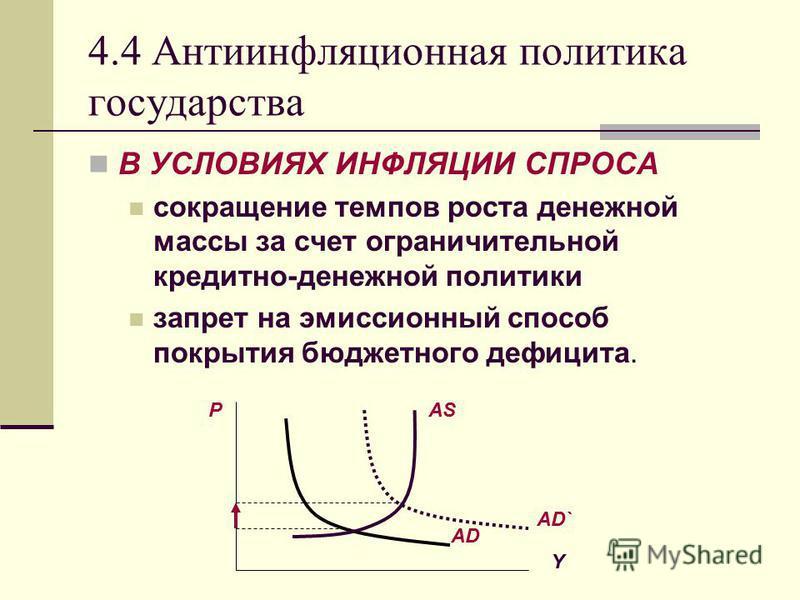 4.4 Антиинфляционная политика государства В УСЛОВИЯХ ИНФЛЯЦИИ СПРОСА сокращение темпов роста денежной массы за счет ограничительной кредитно-денежной политики запрет на эмиссионный способ покрытия бюджетного дефицита. P Y AD` AD AS