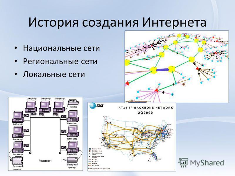 История создания Интернета Национальные сети Региональные сети Локальные сети