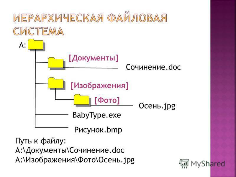 А: [Документы] [Изображения] [Фото] Сочинение.doc Осень.jpg BabyType.exe Рисунок.bmp Путь к файлу: A:\Документы\Сочинение.doc A:\Изображения\Фото\Осень.jpg