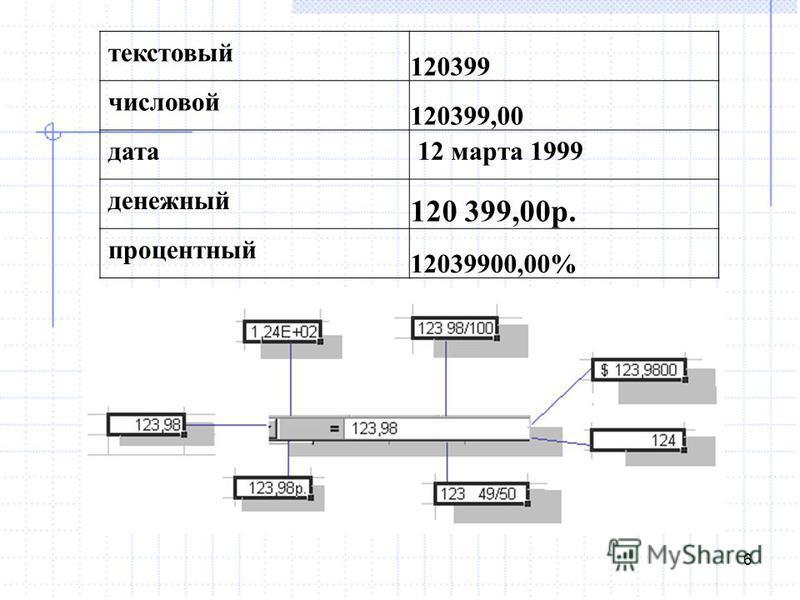 6 текстовый 120399 числовой 120399,00 дата 12 марта 1999 денежный 120 399,00 р. процентный 12039900,00%