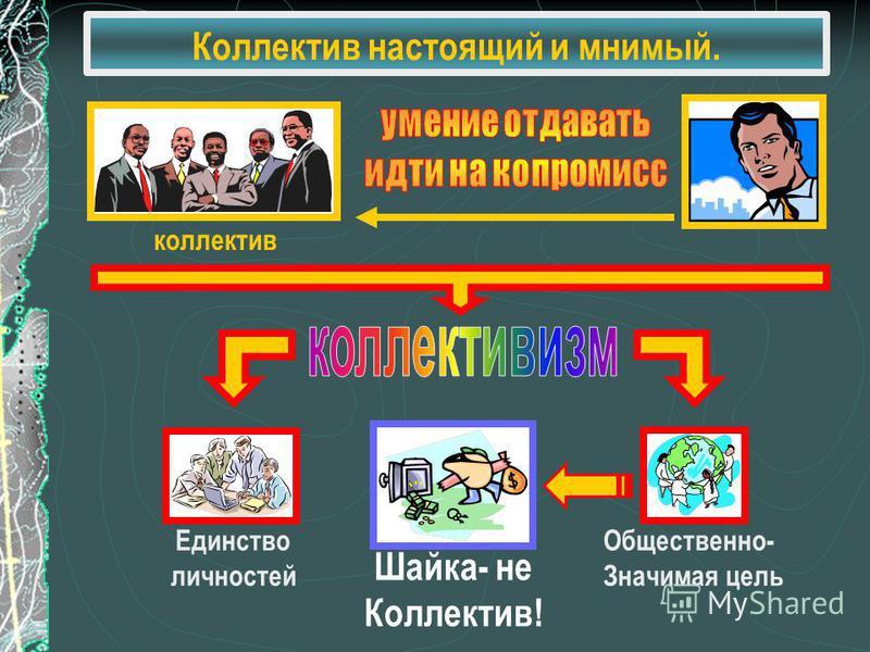 коллектив Единство личностей Общественно- Значимая цель Шайка- не Коллектив!