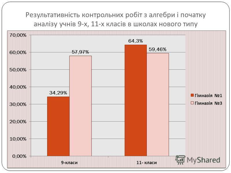 Результативність контрольних робіт з алгебри і початку аналізу учнів 9- х, 11- х класів в школах нового типу
