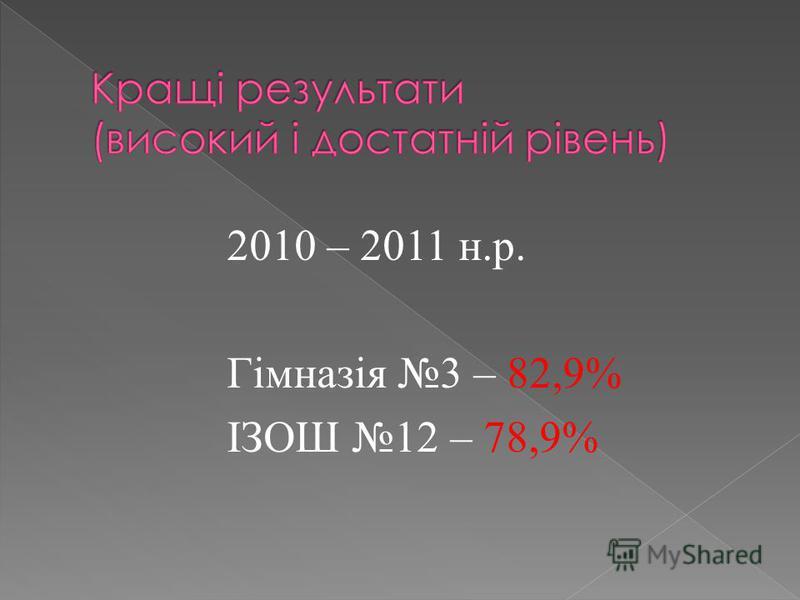 2010 – 2011 н.р. Гімназія 3 – 82,9% ІЗОШ 12 – 78,9%
