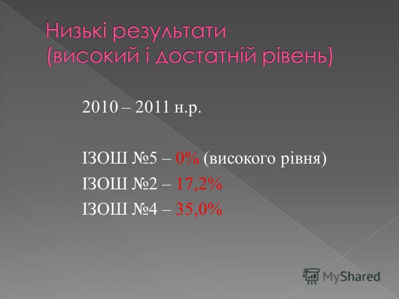 2010 – 2011 н.р. ІЗОШ 5 – 0% (високого рівня) ІЗОШ 2 – 17,2% ІЗОШ 4 – 35,0%