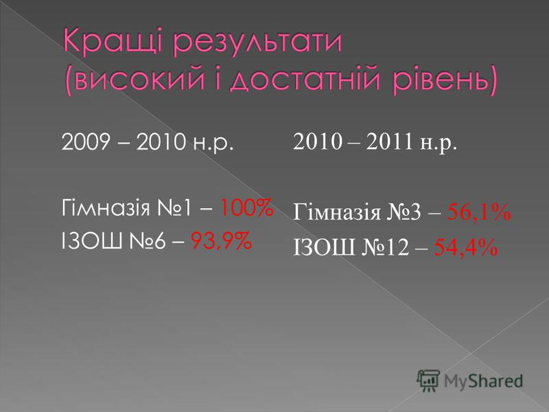 2009 – 2010 н.р. Гімназія 1 – 100% ІЗОШ 6 – 93,9% 2010 – 2011 н.р. Гімназія 3 – 56,1% ІЗОШ 12 – 54,4%