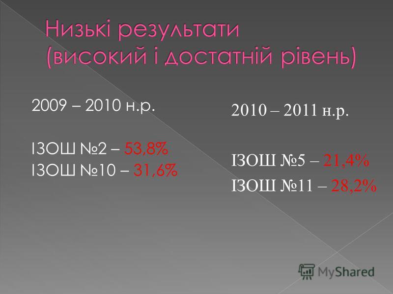 2009 – 2010 н.р. ІЗОШ 2 – 53,8% ІЗОШ 10 – 31,6% 2010 – 2011 н.р. ІЗОШ 5 – 21,4% ІЗОШ 11 – 28,2%