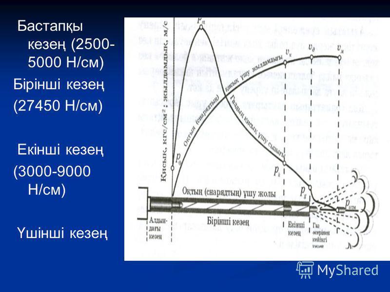 Бастапқы кезең (2500- 5000 Н/см) Бірінші кезең (27450 Н/см) Екінші кезең (3000-9000 Н/см) Үшінші кезең