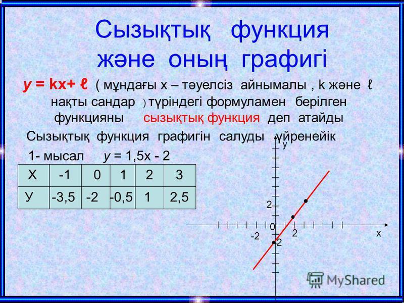 Сызықтық функция және оның графигі у = kx+ ( мұндағы х – тәуелсіз айнымалы, k және нақты сандар ) түріндегі формуламен берілген функцияны сызықтық функция деп атайды Сызықтық функция графигін салуды үйренейік 1- мысал у = 1,5х - 2 Х -1 0 1 2 3 У -3,5