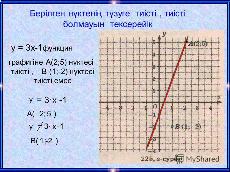 Берілген нүктенің түзуге тиісті, тиісті болмауын тексерейік у = 3х-1 функция графигіне А(2;5) нүктесі тиісті, В (1;-2) нүктесі тиісті емес = 3 -1 А( ; ) х 25 у = 3 -1ху В( ; )1-2