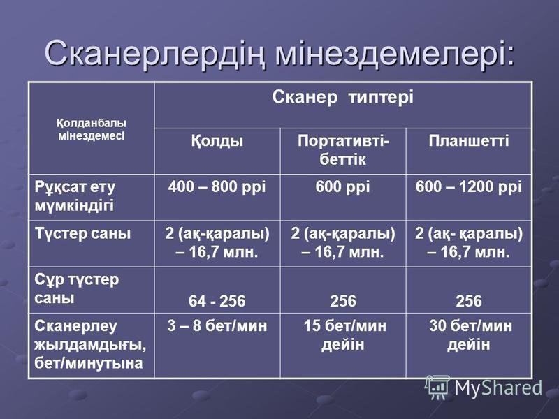 Сканерлердің мінездемелері: Қолданбалы мінездемесі Сканер типтері ҚолдыПортативті- беттік Планшетті Рұқсат ету мүмкіндігі 400 – 800 ppi600 ppi600 – 1200 ppi Түстер саны2 (ақ-қаралы) – 16,7 млн. Сұр түстер саны 64 - 256256 Сканерлеу жылдамдығы, бет/ми