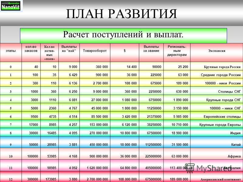 ПЛАН РАЗВИТИЯ этапы кол-во заказов Кол-во активных «паев» Выплаты на