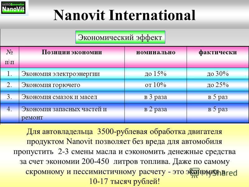 Nanovit International Экономический эффект п\п Позиции экономииноминальнофактически 1. Экономия электроэнергии до 15%до 30% 2. Экономия горючего от 10%до 25% 3. Экономия смазок и масел в 3 раза в 5 раз 4. Экономия запасных частей и ремонт в 2 раза в