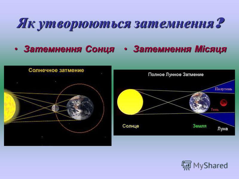 Як утворюються затемнення ? Затемнення СонцяЗатемнення Сонця Затемнення МісяцяЗатемнення Місяця
