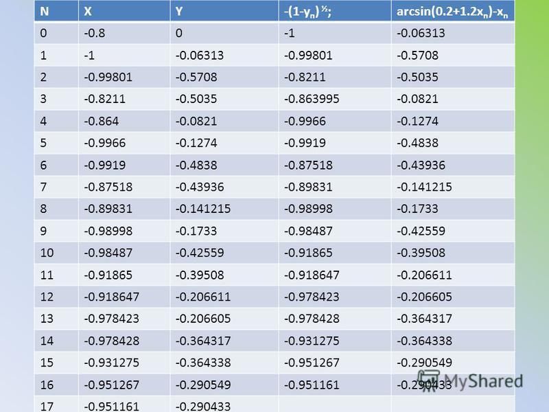 NXY-(1-y n ) ½ ;arcsin(0.2+1.2x n )-x n 0-0.80-0.06313 1-0.06313-0.99801-0.5708 2-0.99801-0.5708-0.8211-0.5035 3-0.8211-0.5035-0.863995-0.0821 4-0.864-0.0821-0.9966-0.1274 5-0.9966-0.1274-0.9919-0.4838 6-0.9919-0.4838-0.87518-0.43936 7-0.87518-0.4393