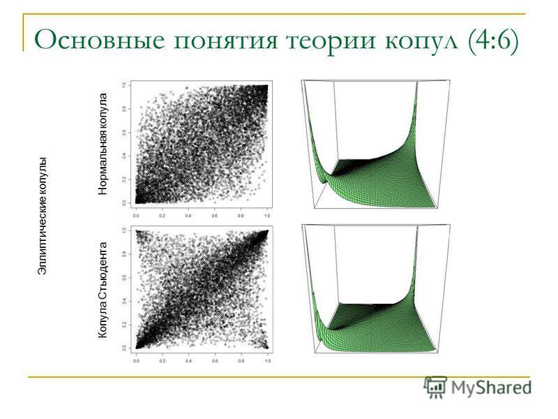 Основные понятия теории копул (4:6) Нормальная копула Копула Стьюдента Эллиптические копулы