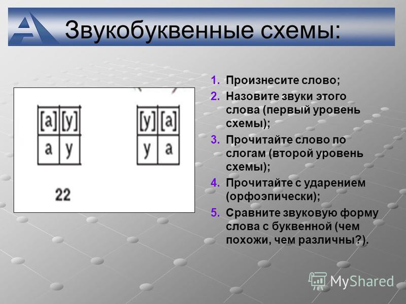 Звукобуквенные схемы: 1. 1. Произнесите слово; 2. 2. Назовите звуки этого слова (первый уровень схемы); 3. 3. Прочитайте слово по слогам (второй уровень схемы); 4. 4. Прочитайте с ударением (орфоэпический); 5. 5. Сравните звуковую форму слова с букве