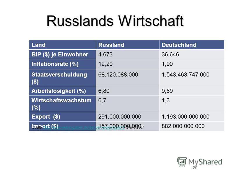 Russlands Wirtschaft LandRusslandDeutschland BIP ($) je Einwohner4.67336.646 Inflationsrate (%)12,201,90 Staatsverschuldung ($) 68.120.088.0001.543.463.747.000 Arbeitslosigkeit (%)6,809,69 Wirtschaftswachstum (%) 6,71,3 Export ($)291.000.000.0001.193