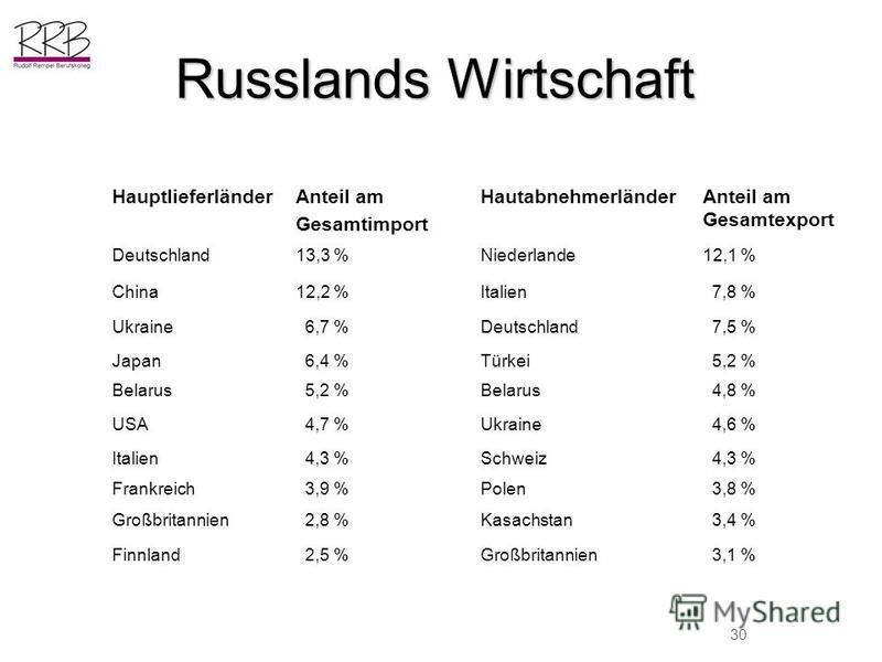 Russlands Wirtschaft HauptlieferländerAnteil am Gesamtimport HautabnehmerländerAnteil am Gesamtexport Deutschland13,3 %Niederlande12,1 % China12,2 %Italien 7,8 % Ukraine 6,7 %Deutschland 7,5 % Japan 6,4 %Türkei 5,2 % Belarus 5,2 %Belarus 4,8 % USA 4,