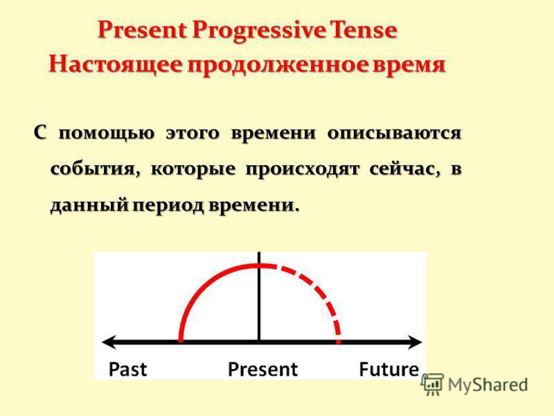 Present Progressive Tense Настоящее продолженное время С помощью этого времени описываются события, которые происходят сейчас, в данный период времени.