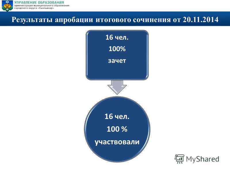 Результаты апробации итогового сочинения от 20.11.2014 16 чел. 100 % участвовали 16 чел. 100% зачет