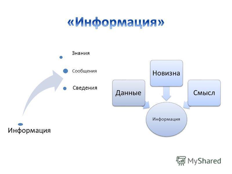 Информация Сообщения Сведения Знания Информация Данные НовизнаСмысл