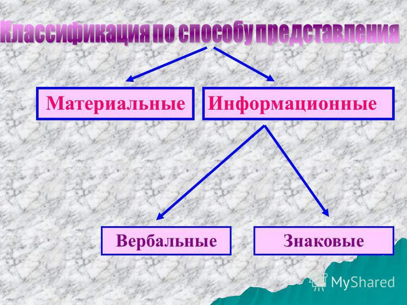 Материальные Информационные Вербальные Знаковые