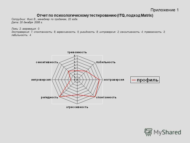 Приложение 1 Отчет по психологическому тестированию (ITQ, подход Matrix) Сотрудник: Фикс В., менеджер по продажам, 22 года. Дата: 20 декабря 2008 г. Ложь: 2; аггравация: 0. Экстраверсия: 7; спонтанность: 8; агрессивность: 5; ригидность: 8; интроверси
