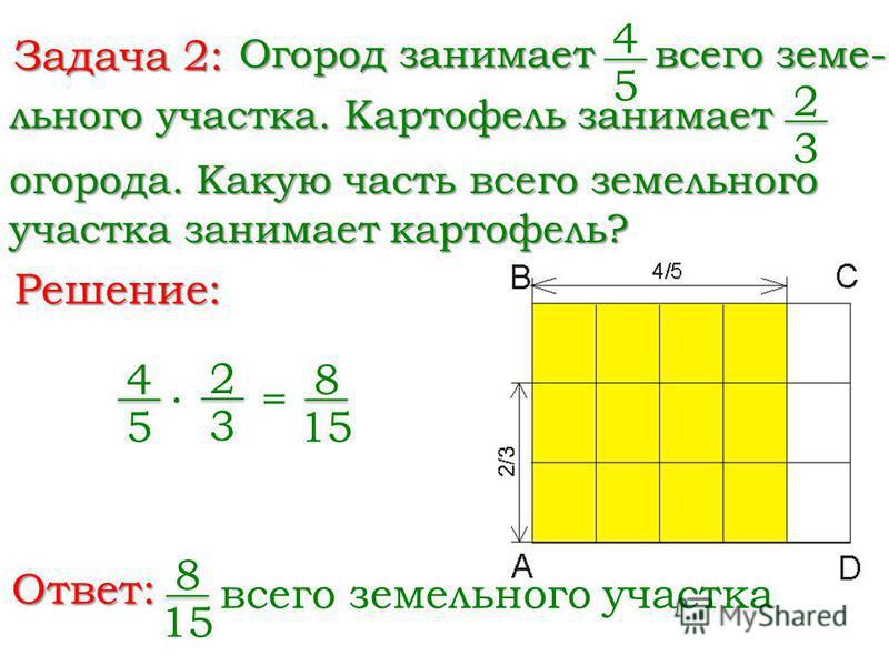 Задача 2: Огород занимает 4 5 льного участка. Картофель занимает Решение: Ответ: всего зиме- огорода. Какую часть всего зимельного участка занимает картофель? 8 15 4 5 2 3 = 8 15 всего зимельного участка 2 3