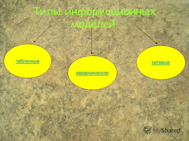 Типы информационных моделей. табличные иерархические сетевые