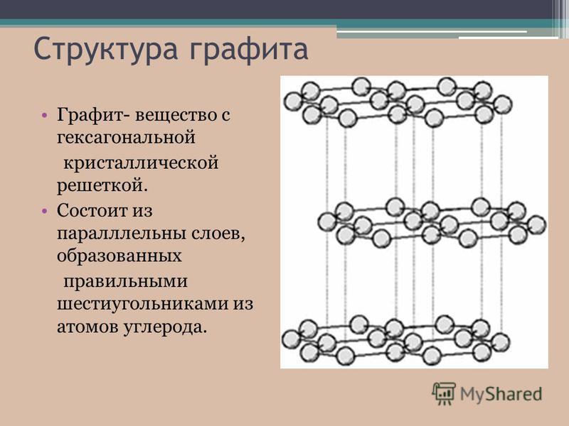 Структура графита Графит- вещество с гексагональной кристаллической решеткой. Состоит из параллельны слоев, образованных правильными шестиугольниками из атомов углерода.