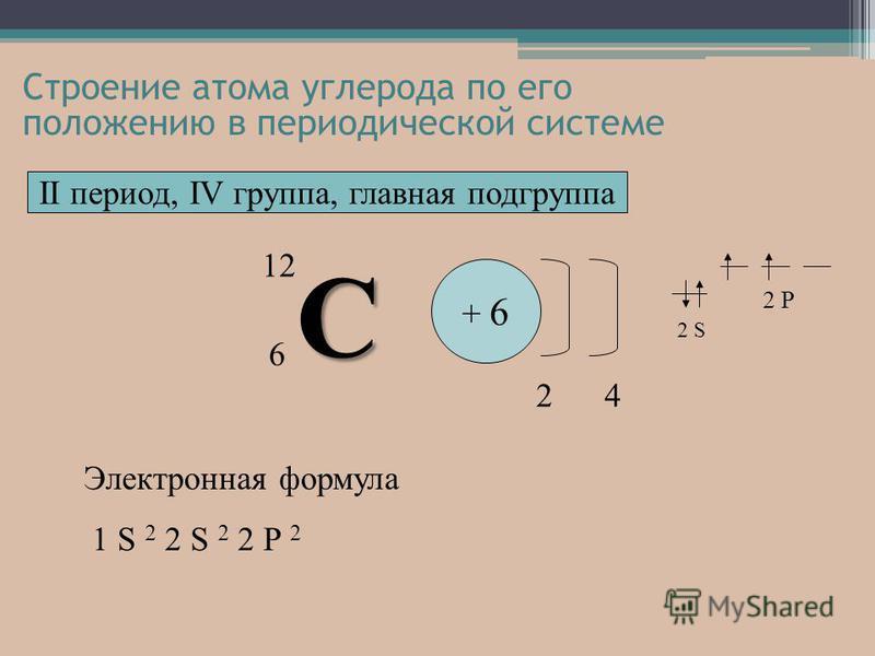 Электронная формула 1 S 2 2 S 2 2 P 2 С 6 + 6 2 4 II период, IV группа, главная подгруппа 2 S 2 P 12 Строение атома углерода по его положению в периодической системе