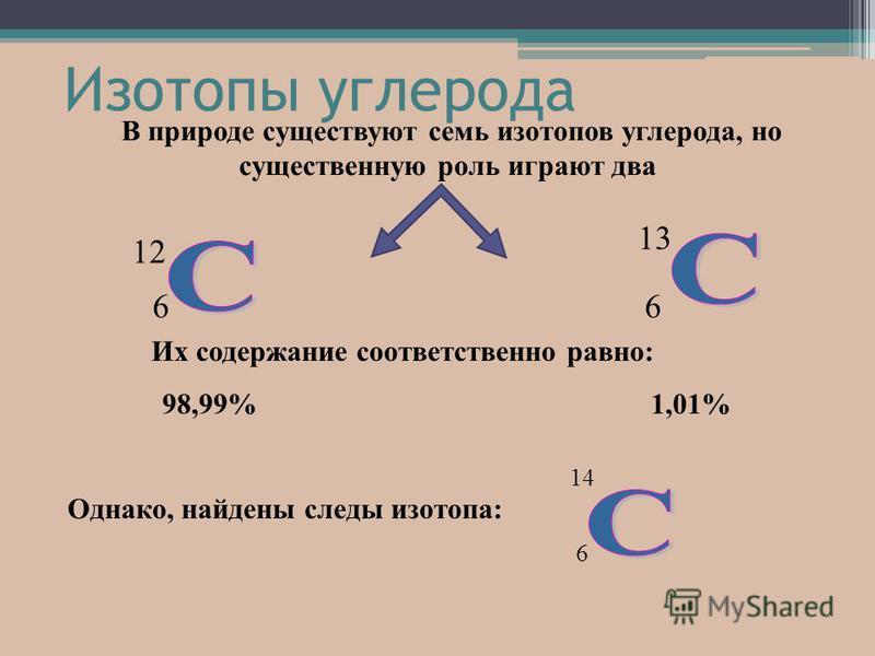 В природе существуют семь изотопов углерода, но существенную роль играют два Их содержание соответственно равно: 98,99% 1,01% Однако, найдены следы изотопа: 12 6 13 6 6 14 Изотопы углерода