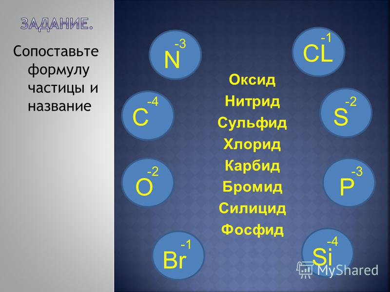 Оксид Нитрид Сульфид Хлорид Карбид Бромид Силицид Фосфид Сопоставьте формулу частицы и название S -2 N -3 C -4 O -2 CL Si -4 P -3 Br