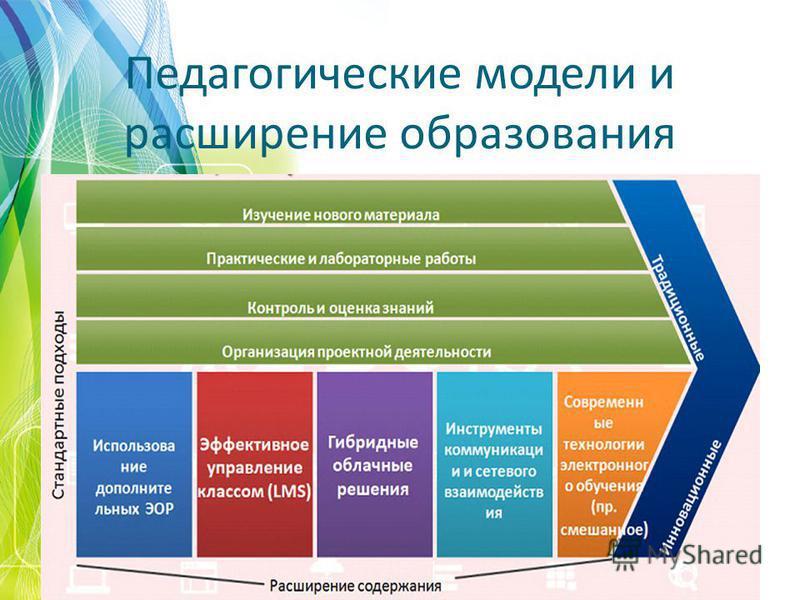 Педагогические модели и расширение образования