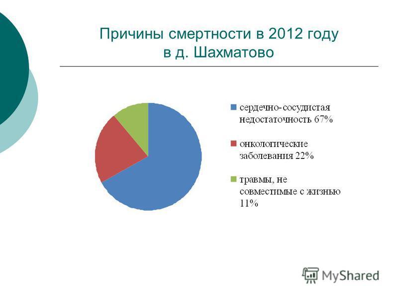 Причины смертности в 2012 году в д. Шахматово