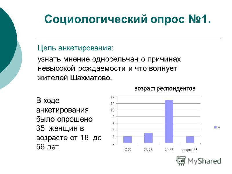 Социологический опрос 1. Цель анкетирования: узнать мнение односельчан о причинах невысокой рождаемости и что волнует жителей Шахматово. В ходе анкетирования было опрошено 35 женщин в возрасте от 18 до 56 лет.