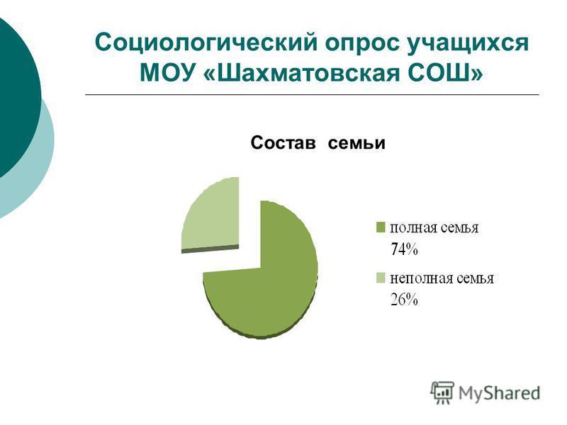 Социологический опрос учащихся МОУ «Шахматовская СОШ» Состав семьи