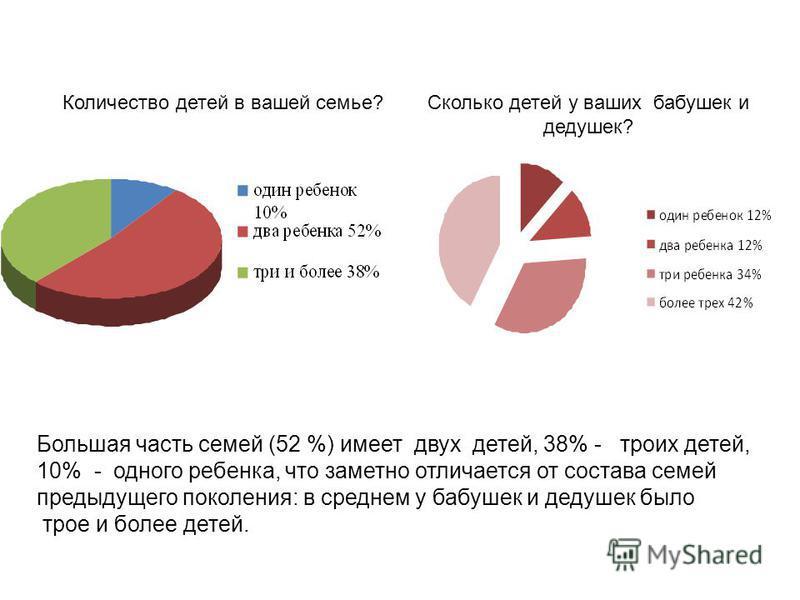 Количество детей в вашей семье? Сколько детей у ваших бабушек и дедушек? Большая часть семей (52 %) имеет двух детей, 38% - троих детей, 10% - одного ребенка, что заметно отличается от состава семей предыдущего поколения: в среднем у бабушек и дедуше