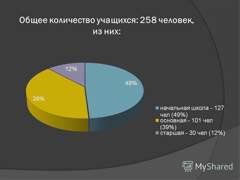 Общее количество учащихся: 258 человек, из них:
