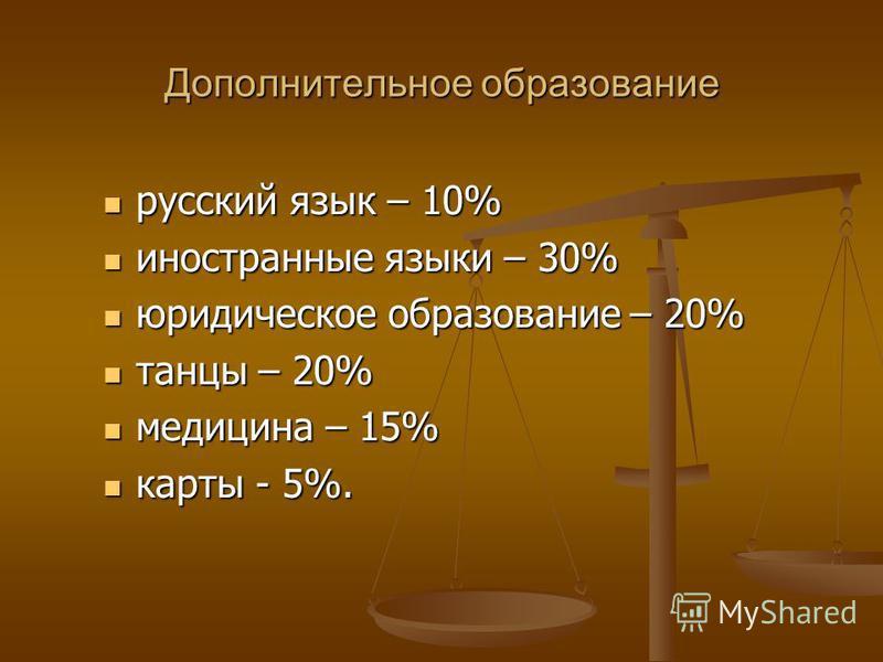 Дополнительное образование русский язык – 10% русский язык – 10% иностранные языки – 30% иностранные языки – 30% юридическое образование – 20% юридическое образование – 20% танцы – 20% танцы – 20% медицина – 15% медицина – 15% карты - 5%. карты - 5%.