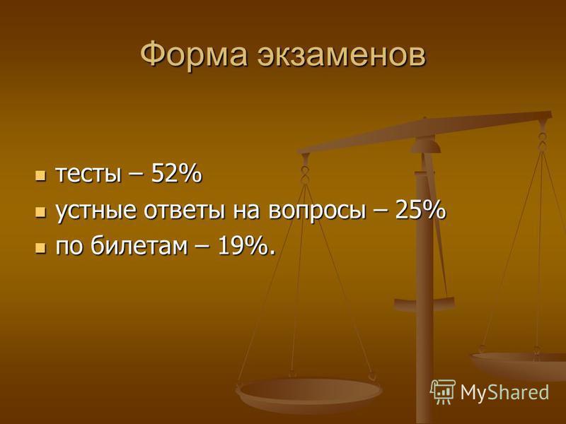 Форма экзаменов тесты – 52% тесты – 52% устные ответы на вопросы – 25% устные ответы на вопросы – 25% по билетам – 19%. по билетам – 19%.