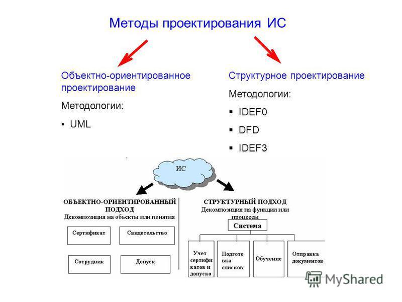 Методы проектирования ИС Структурное проектирование Методологии: IDEF0 DFD IDEF3 Объектно-ориентированное проектирование Методологии: UML