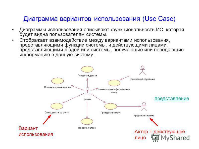Диаграмма вариантов использования (Use Case) Диаграммы использования описывают функциональность ИС, которая будет видна пользователям системы. Отображает взаимодействие между вариантами использования, представляющими функции системы, и действующими л