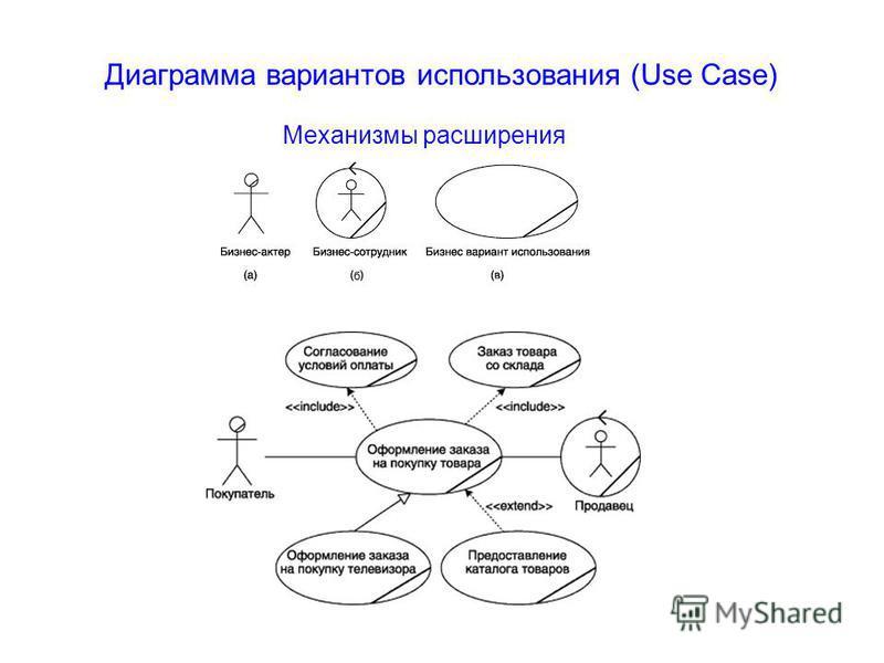 Механизмы расширения Диаграмма вариантов использования (Use Case)