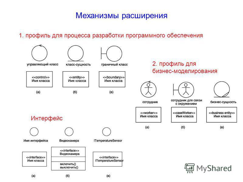 Механизмы расширения 1. профиль для процесса разработки программного обеспечения 2. профиль для бизнес-моделирования Интерфейс